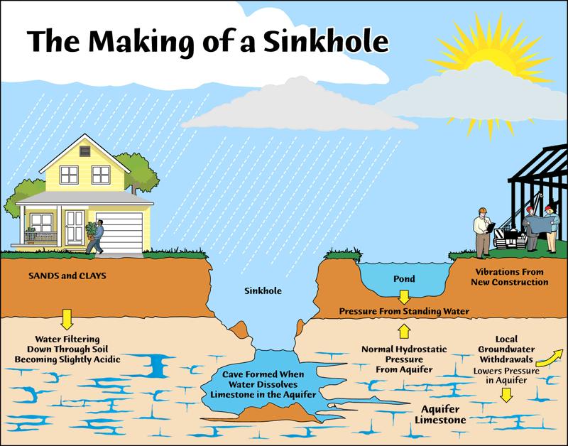 Sinkhole conspiracy